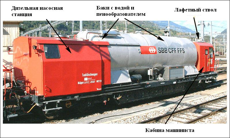 Вагон пожаротушения пожарного поезда Швейцарии