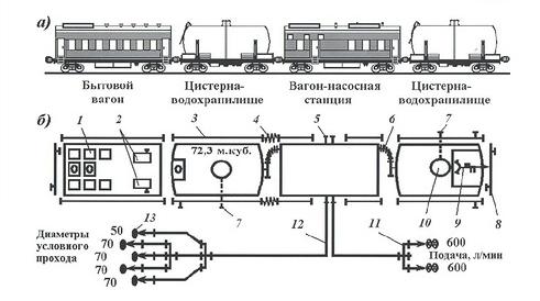 Вариант схемы боевого развертывания от пожарного поезда