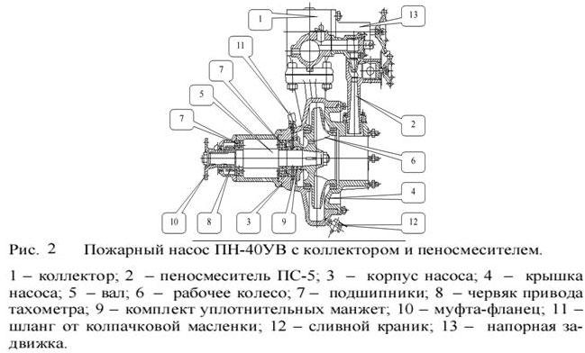 Схема пожарного насоса ПН-40УВ