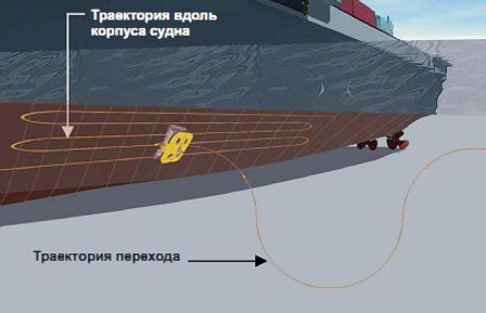 Подводный аппарат траектория движения