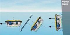 Дистанционно телеуправляемый подводный аппарат. Классификация подводных аппаратов