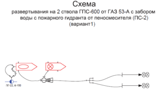 развертывание с ГПС-600 2 ствола