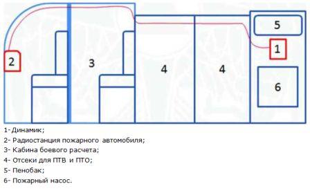 Схема размещения динамика в насосоном отсеке