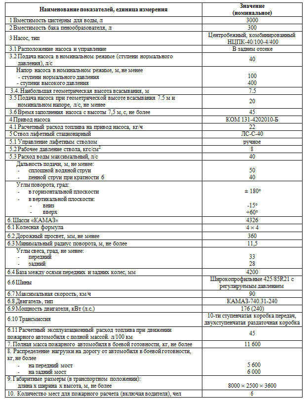 Тактико-технические характеристики АЦ 3.0-40 (4326)