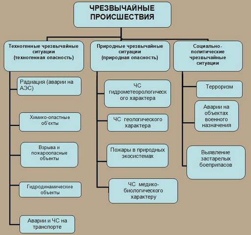 Иерархия системы техногенной и природной опасности