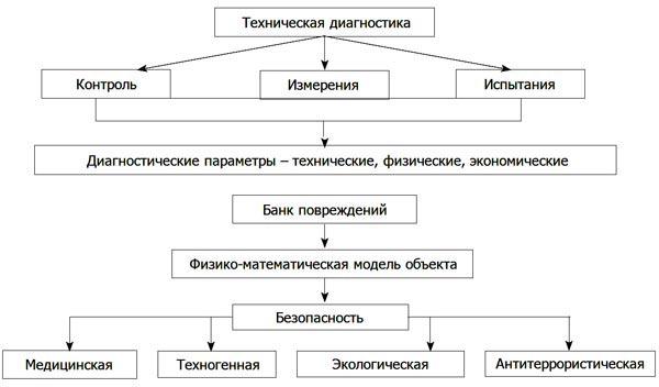 Обобщенная структурная схема технической диагностики