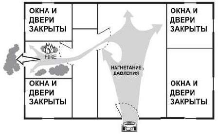 Организовать подпор воздуха по схеме