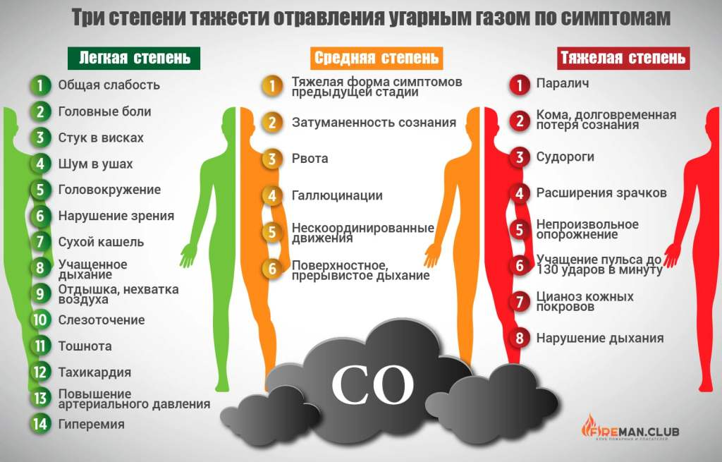 Степени и симптомы отравления угарным газом