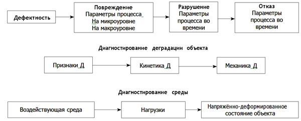 Структура диагностирования технического состояния объектов