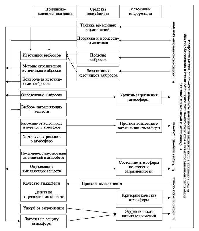 Структурная модель загрязнения атмосферы и стратегия её защиты