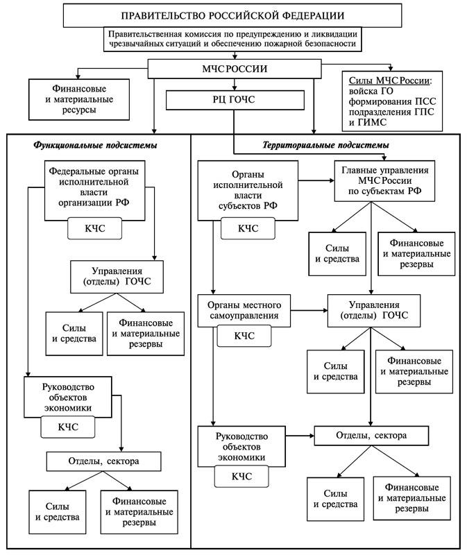 Структурная схема единой государственной системы предупреждения и ликвидации чрезвычайных ситуаций
