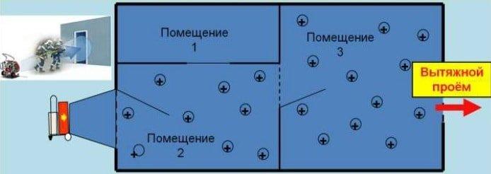 Тактическая вентиляция здания (схема)