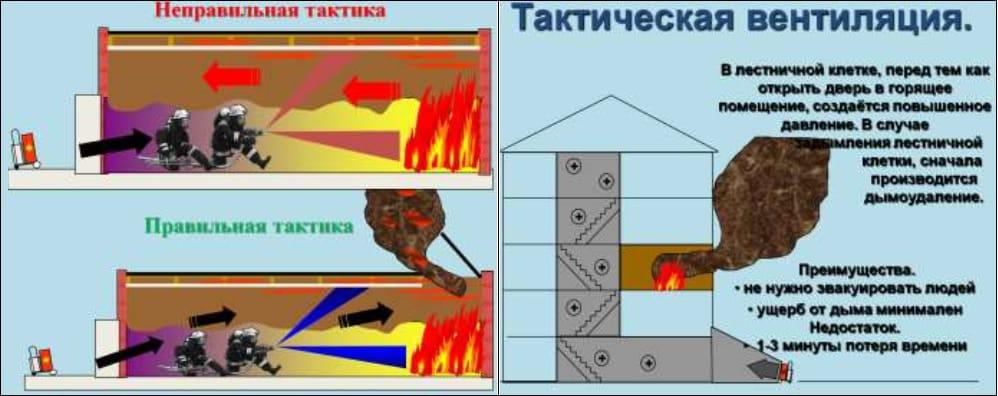 Тактика при вентиляции здания