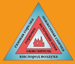 Условия возникновения пожара