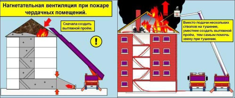 Тактическая вентиляция чердачных помещений при пожаре