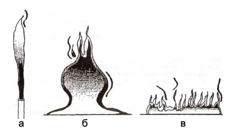 Формы диффузионных пламен
