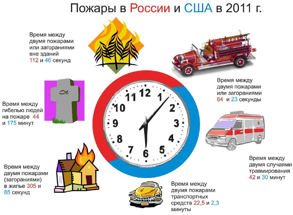 Пожары в России и США в 2011 году