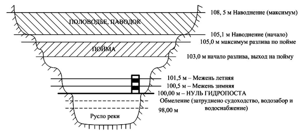 Принципиальная схема основных уровней и видов наводнений в реке (в т.ч. паводков)