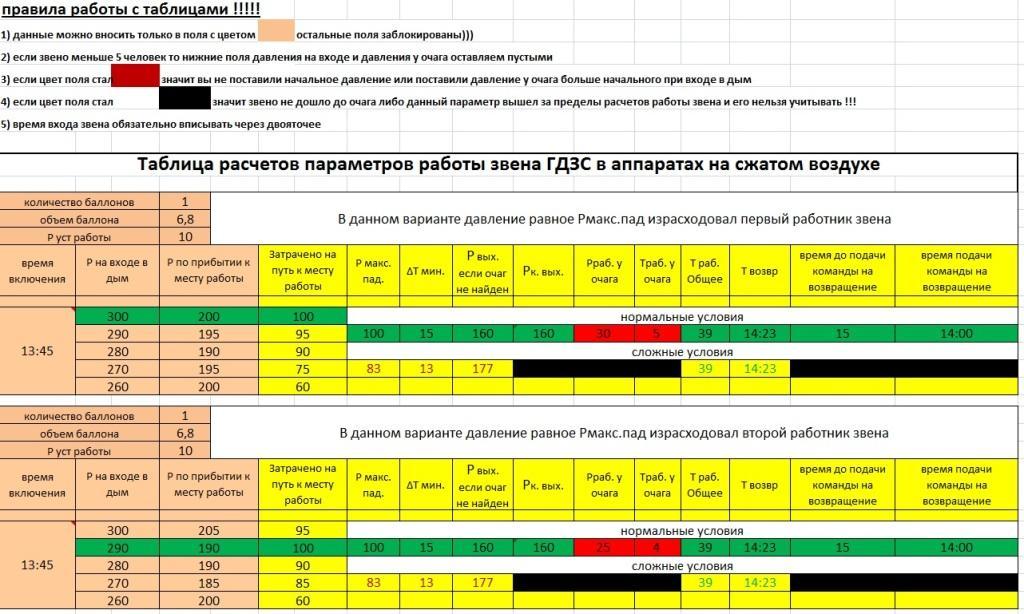 Расчет параметрв СИЗОД таблица