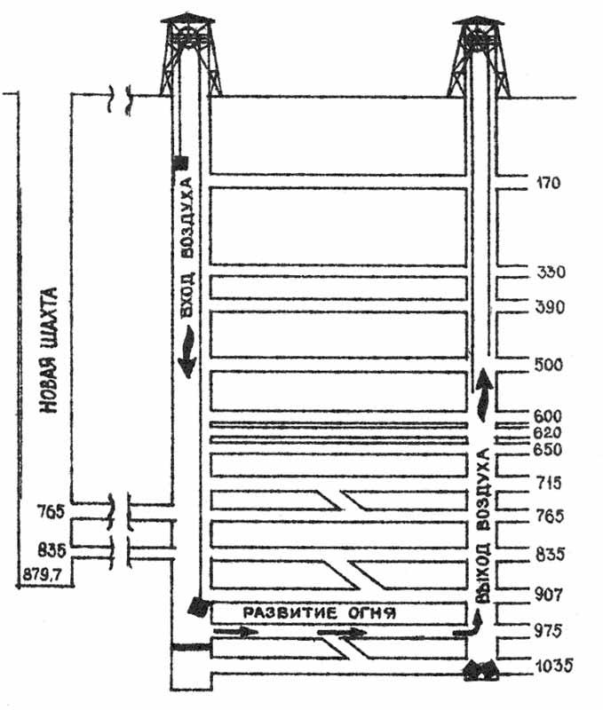 Схема шахты Буа-дю-Казье