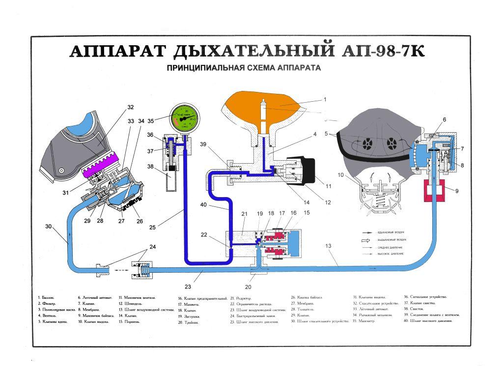 Принципиальная схема дыхательного аппарата АП-98-7К