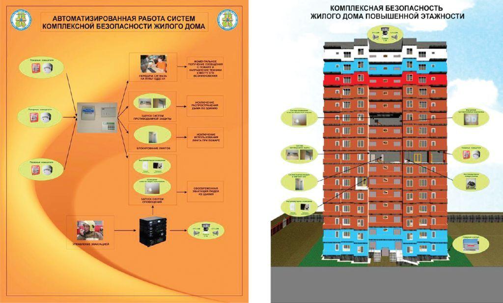 комплексная безопасность жилого дома