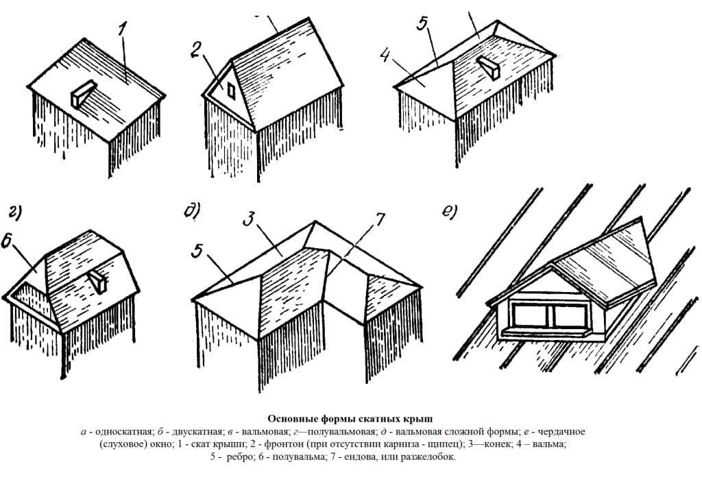 Основные формы скатных крыш