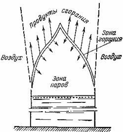 пример ламинарного диффузионного пламени