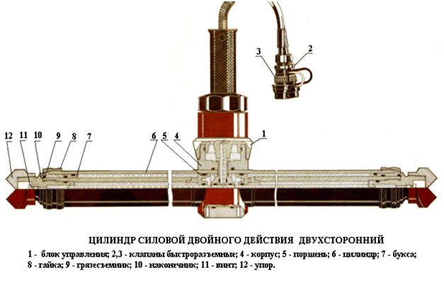 Цилиндр двустороннего действия ЦГС-2-80