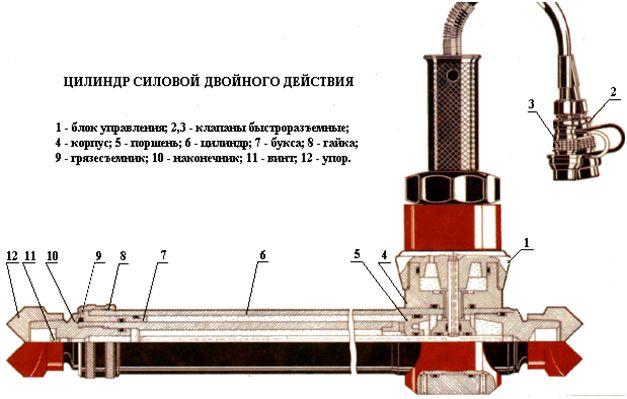 Цилиндр одностороннего действия ЦГС-1-80