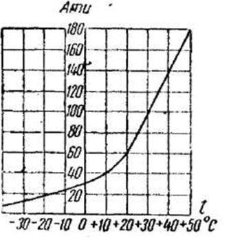 График зависимости давления углекислоты в баллоне от температуры