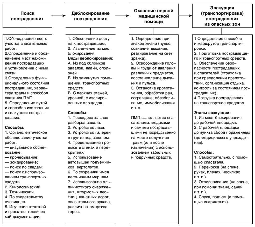 Принципиальная организационно-технологическая схема проведения аварийно-спасательных работ