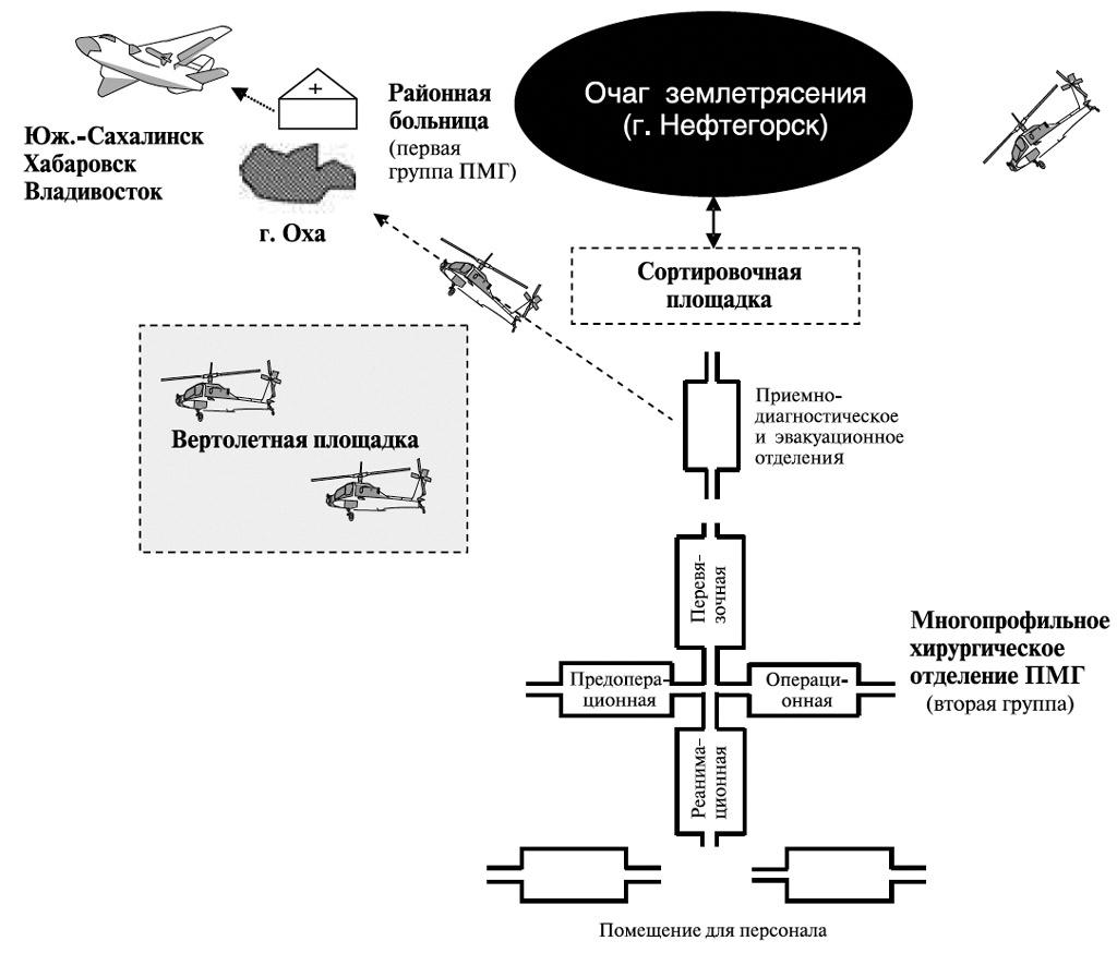 Схема лечебно-эвакуационного обеспечения пораженных в г. Нефтегорске (о. Сахалин)