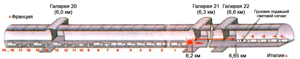 Схема пожара в туннеле Монблан
