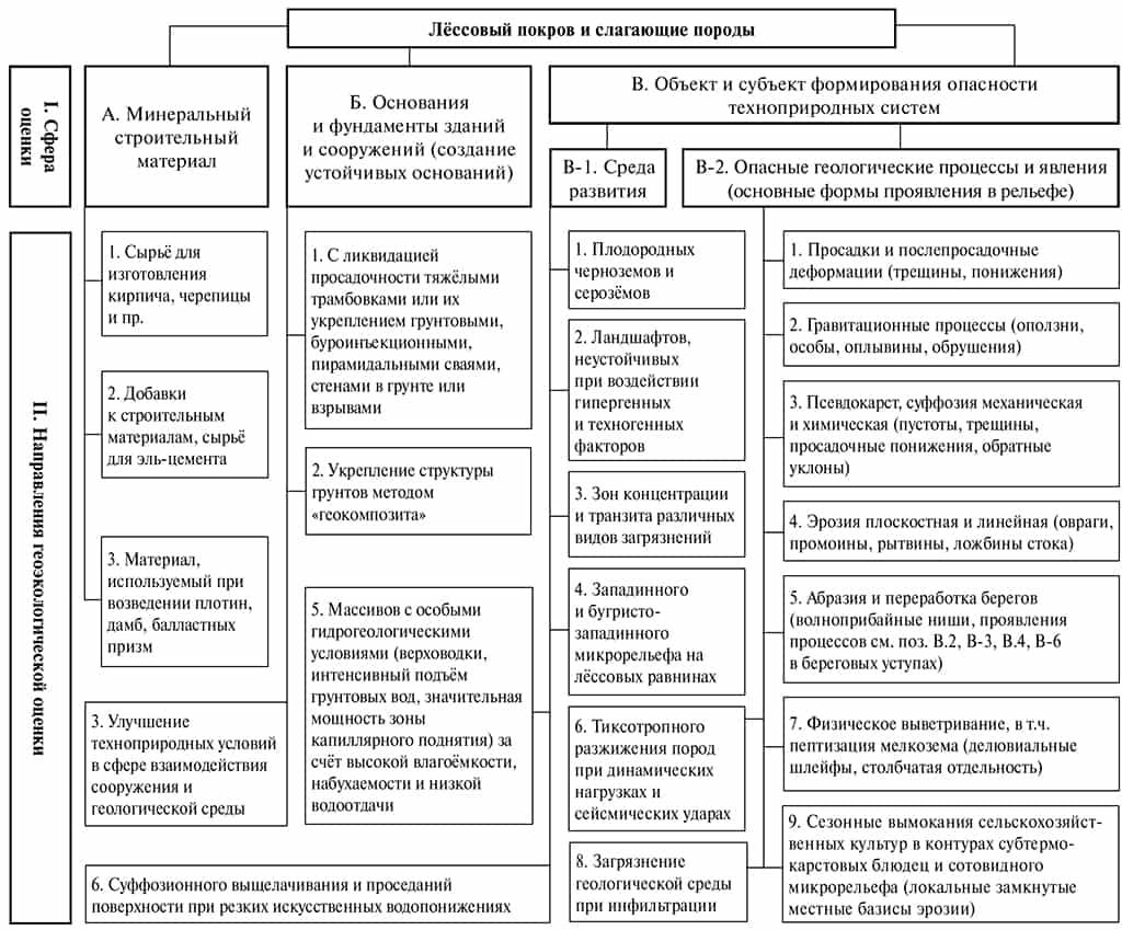 Структурная схема геоэкологической оценки лессовых пород