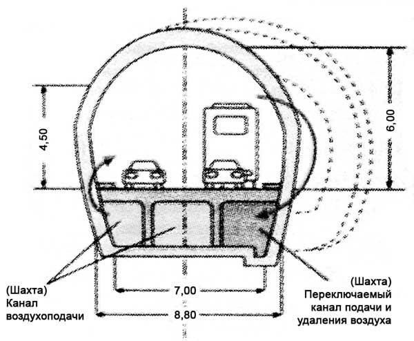 Туннель Монблан (разрез)