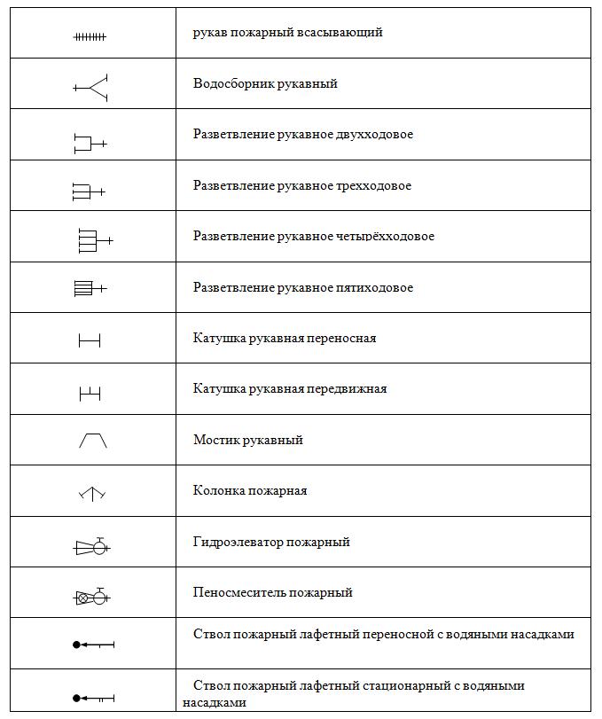 Обозначения на схемах пожарные