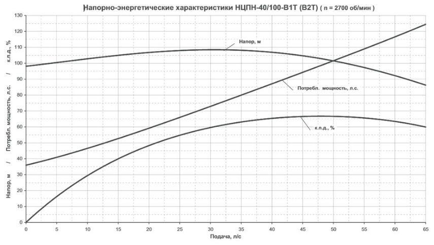 Напорно енергетическая характеристика НЦПН-40-100 В1Т
