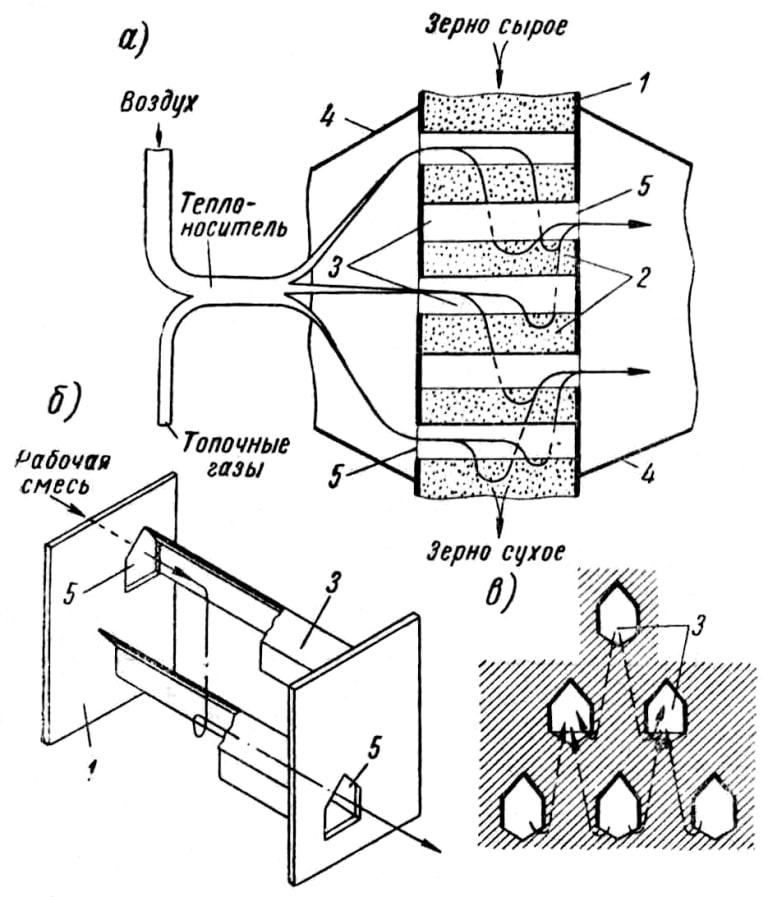 Принципиальная схема шахтной зерно сушилки