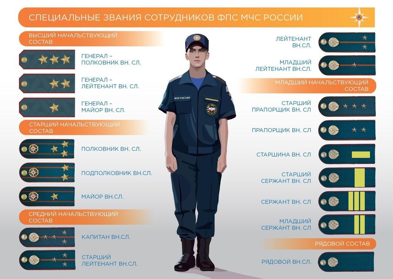 Специальные звания сотрудников МЧС ФПС России