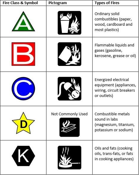 Зарубежная классификация класса пожара
