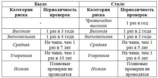 таблица по проверкам пожарной безопасности