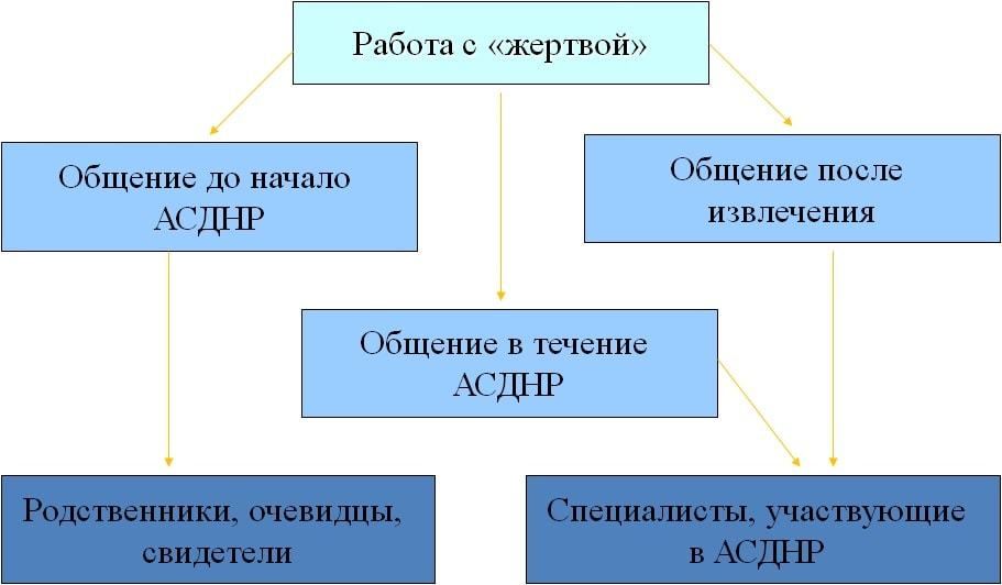 Основные правила общения с пострадавшим
