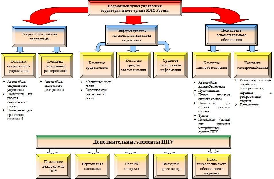 Схема ППУ территориального органа МЧС России