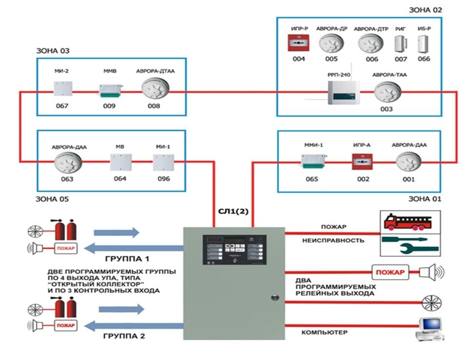 Схема установки пожарных извещателей