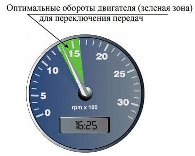 Оптимальные обороты двигателя автомобиля