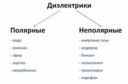 Виды диэлектриков