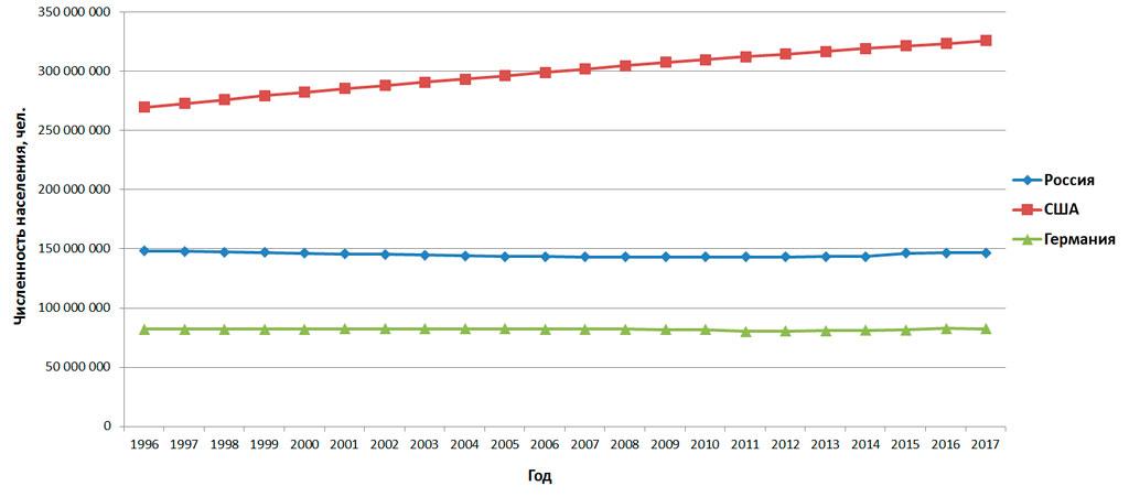 Численность населения (Россия, США, Германия)