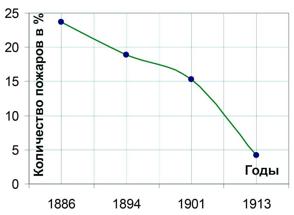 Динамика изменения количества пожаров, обнаруженных с каланчи