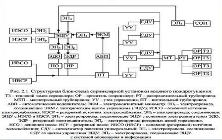 Функциональная схема АУП